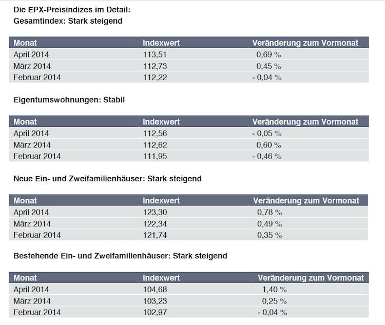 EPX Hauspreisindex April 2014-Kopie in EPX: Preise für Bestandshäuser steigen im April am stärksten