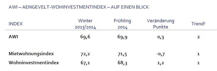 Fruehling Wohninvestment-Index AWI-Kopie in Wohninvestment-Index-AWI zeigt Ungleichgewicht am Markt
