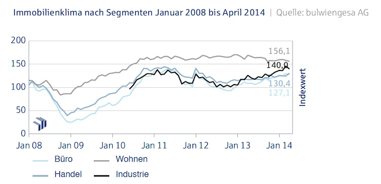 Immobilienklima-nach-Segmenten April 2014 in Deutsche Hypo-Index zeigt Wachstum bei Handelsimmobilien