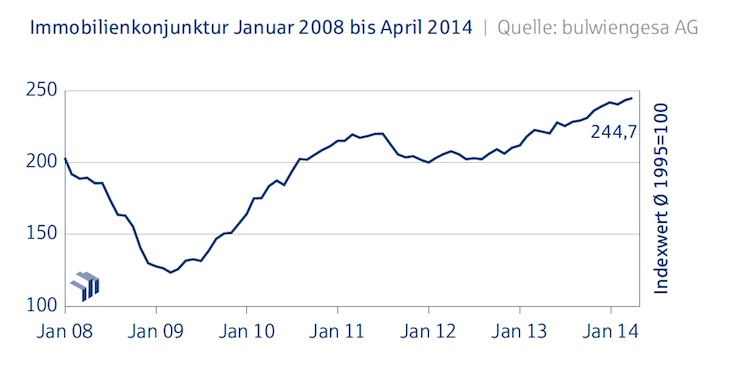 Immobilienkonjunktur April 2014 in Deutsche Hypo-Index zeigt Wachstum bei Handelsimmobilien