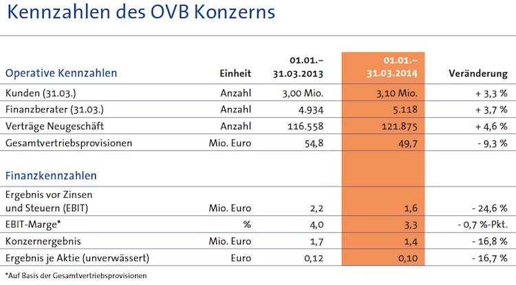 OVB startet schwächer als 2013