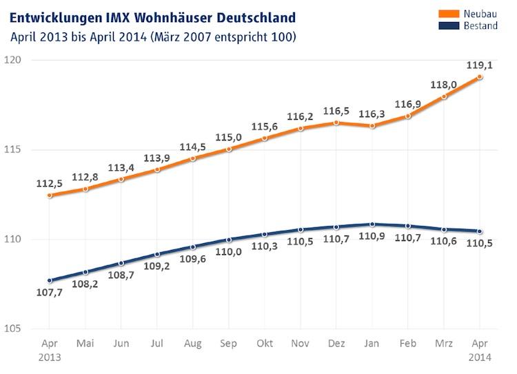 Wohnhaeuser IMX April 2014 in IMX: Bauen wird erneut teurer