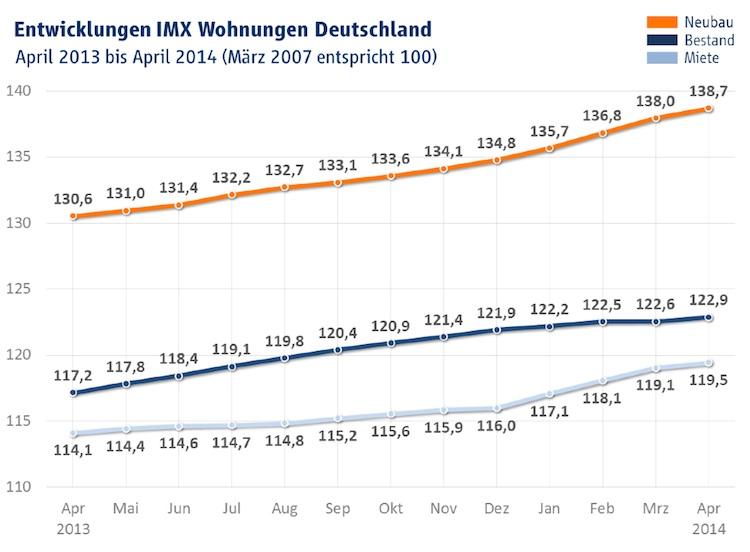 Wohnungen IMX April 2014 in IMX: Bauen wird erneut teurer