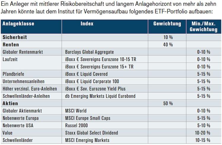 Etf-portfolios in ETFs: Werkzeuge für jeden Anleger