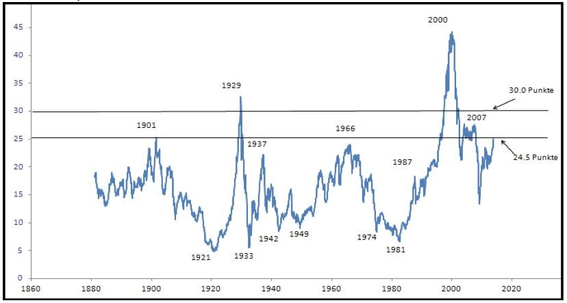 Spekulationsblase