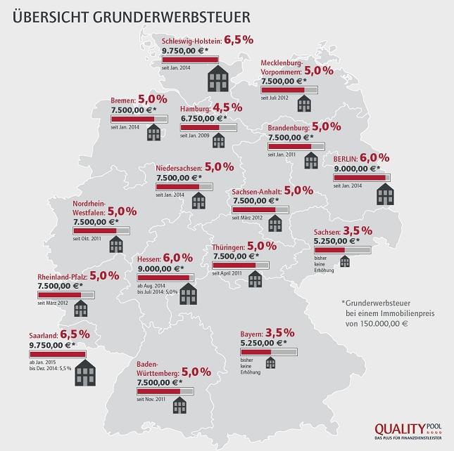 Bildschirmfoto-2014-06-26-um-12 00 07 in Gunderwerbsteuer behindert Bildung von Wohneigentum
