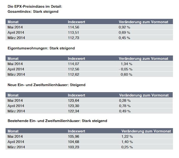 EPX Mai 2014 in Hauspreis-Index EPX: Wohnungspreise auf dem aufsteigenden Ast