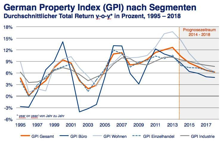GPI-Index-Bulwien-Gesa in Bulwien Gesa erwartet fallende Renditen am Immobilienmarkt