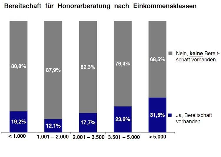 Honorarberatung: Nur rund ein Fünftel der Deutschen würde Honorare zahlen