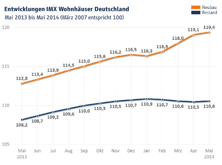 IMX Wohnhaeuser Mai 2014-Kopie1 in Immobilienindex IMX: Regionale Unterschiede bei Kaufpreisen und Mieten