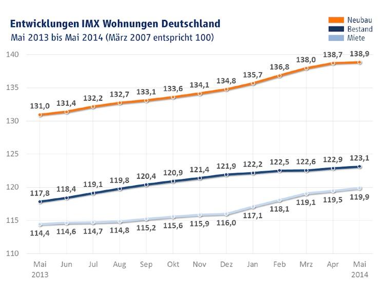 IMX Wohnungen Mai 2014-Kopie2 in Immobilienindex IMX: Regionale Unterschiede bei Kaufpreisen und Mieten