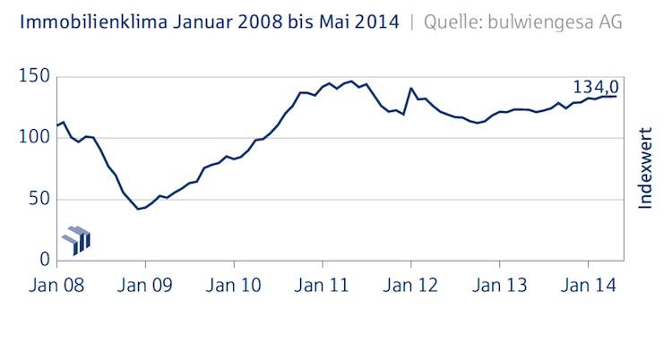 Immobilienklima Gesamt Mai 2014-Kopie in Deutsche Hypo-Index: Die Stimmung bleibt gut