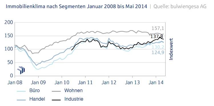 Immobilienklima Teilindizes Mai 2014-Kopie in Deutsche Hypo-Index: Die Stimmung bleibt gut