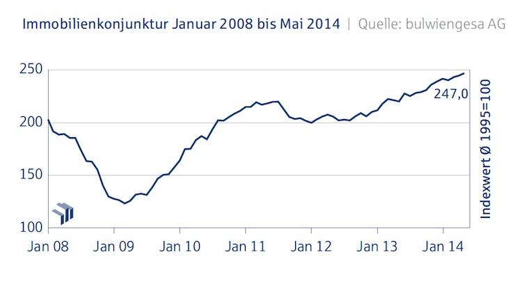 Immobilienkonjunktur-Mai-2014-Kopie in Deutsche Hypo-Index: Die Stimmung bleibt gut