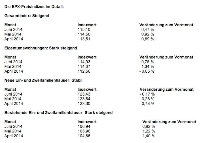 EPX Juni Bildschirmfoto-2014-07-22-um-10 42 45-Kopie in Wohnimmobilien: Preisanstieg verlangsamt sich