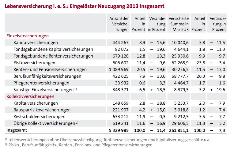 GDV Neugeschaeft-2013 in Leben-Neugeschäft 2013: Deutliches Minus bei Renten- und BU-Versicherungen