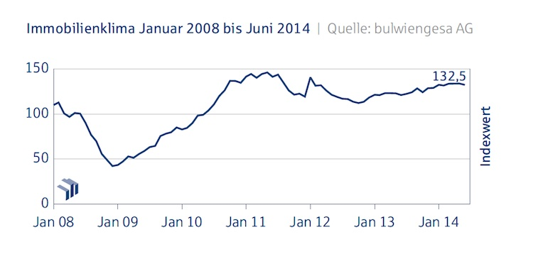 Immobilienklima Gesamtindex Deutsche-Hypo Juni 2014 in Immobilienindex zeigt leicht getrübte Stimmung am Markt