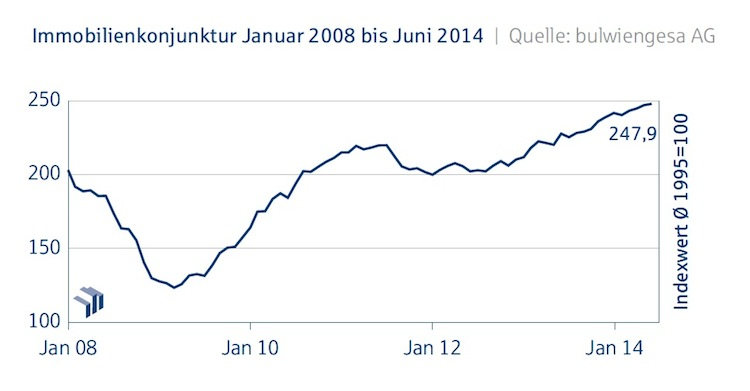 Immobilienkonjunktur Deutsche-Hypo Juni 2014 in Immobilienindex zeigt leicht getrübte Stimmung am Markt