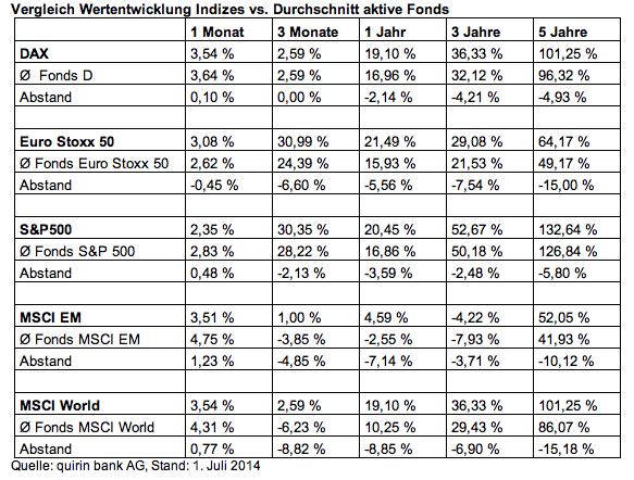Renditen in Quirin Bank: Anlegerrendite geringer als Marktrendite