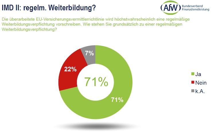 AfW-Vermittlerbarometer: Vermittler wollen Weiterbildung