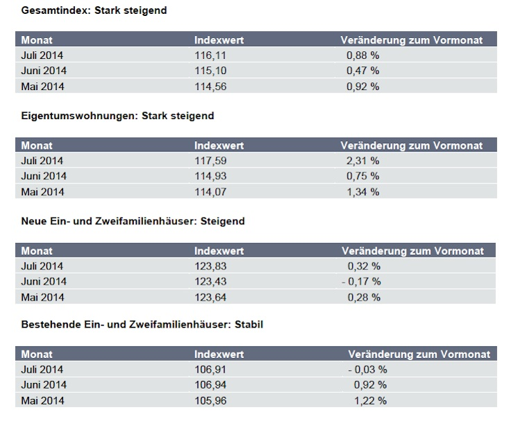 Europace-Bildschirmfoto-2014-08-20-um-11 40 27-Kopie in Hauspreis-Index EPX: Eigentumswohnungen verteuern sich deutlich