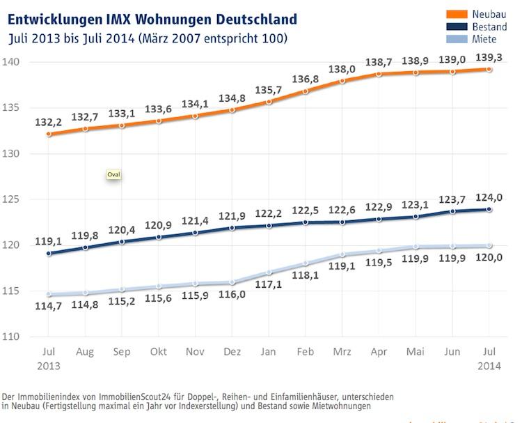 IIIMX in Immobilienindex IMX: Ausgeglichene Entwicklung bei Kaufpreisen und Mieten