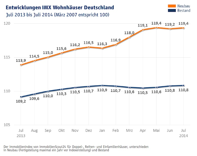 IIMX in Immobilienindex IMX: Ausgeglichene Entwicklung bei Kaufpreisen und Mieten