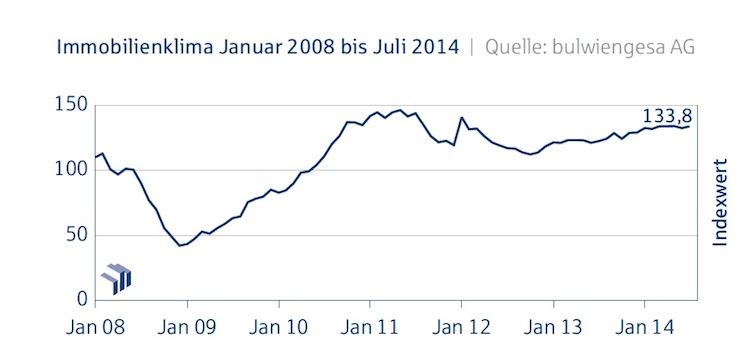 Immobilienklima Gesamt Juli-2014 in Deutsche Hypo-Index: Immobilienklima dreht im Juli wieder ins Plus