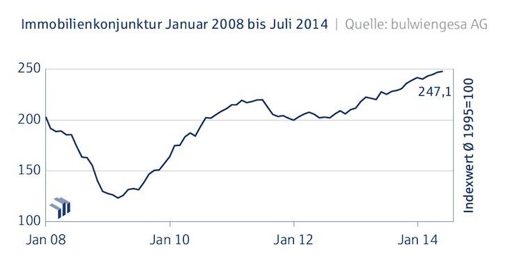 Immobilienkonjunktur Juli-20141 in Deutsche Hypo-Index: Immobilienklima dreht im Juli wieder ins Plus