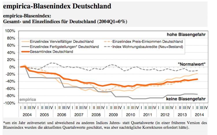 Index Bildschirmfoto-2014-08-14-um-11 14 14-Kopie in Blasenindex im Aufwärtstrend - Lediglich regionale Gefahr
