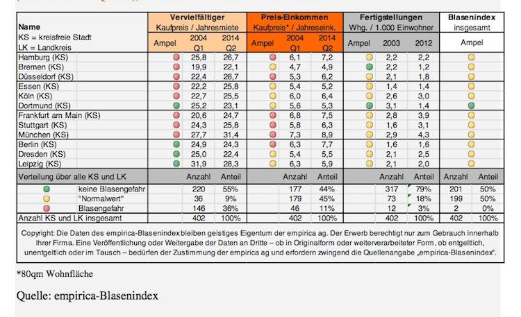 Stadt Bildschirmfoto-2014-08-14-um-11 10 29-Kopie in Blasenindex im Aufwärtstrend - Lediglich regionale Gefahr
