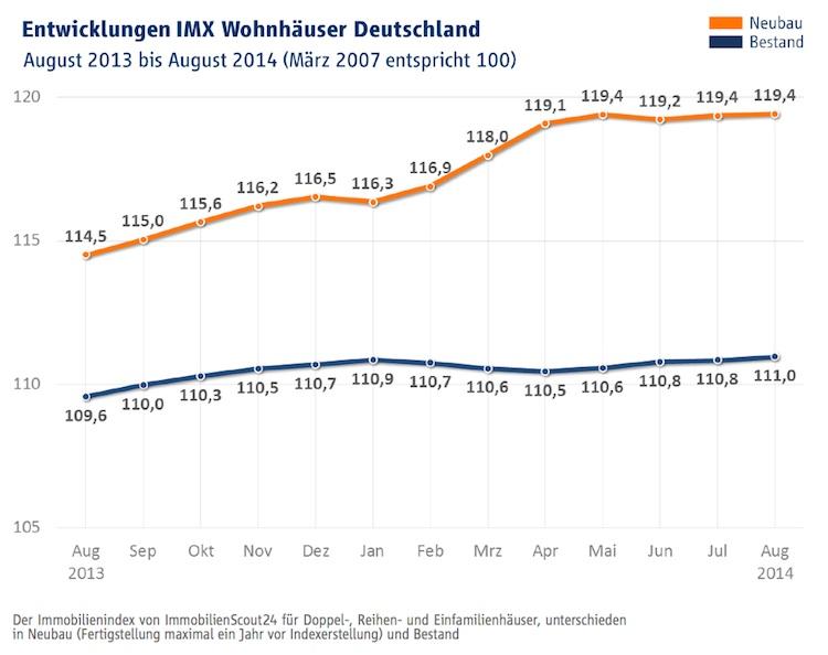 IMX August Haeuser in Immobilienindex IMX: Kaum Veränderungen bei Kaufpreisen