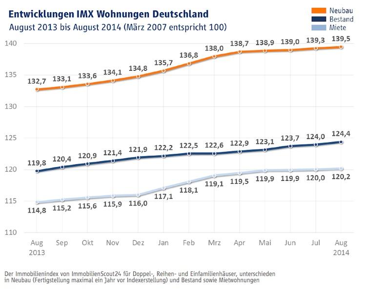 IMX August Wohnungen in Immobilienindex IMX: Kaum Veränderungen bei Kaufpreisen