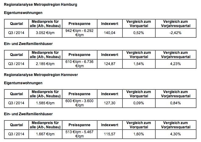 DTI Nord-Ost Immobilienpreise