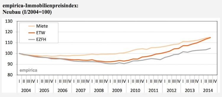 Empirica Immobilienpreisindex