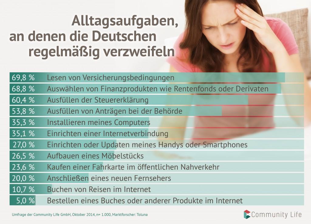 Umfrage: Deutsche kommen mit Versicherungsklauseln nicht klar