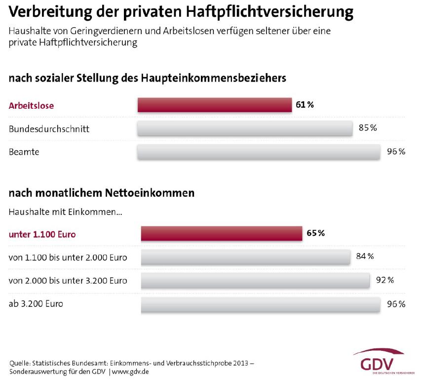 Haftpflicht in GDV: 15 Prozent der Haushalte ohne Haftpflichtschutz