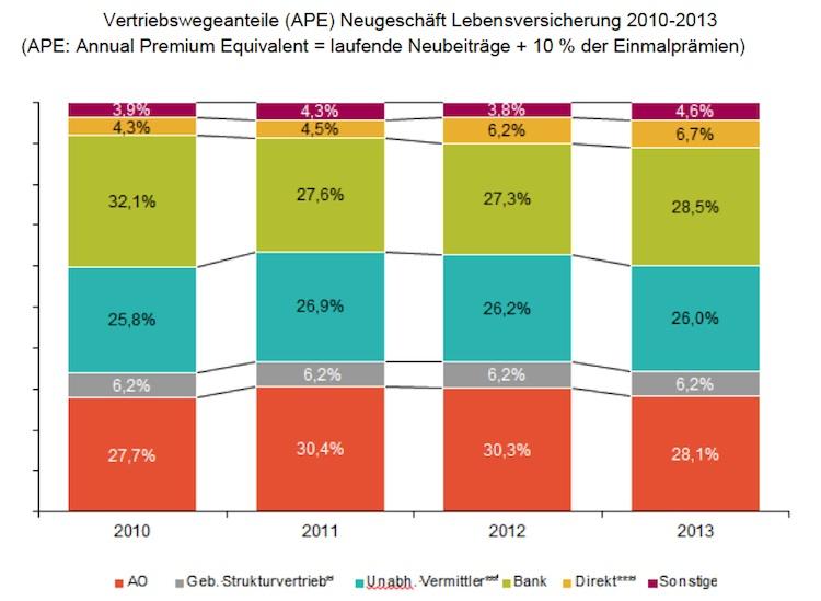 Lebensversicherung: Bank war wichtigster Vertriebsweg 2013