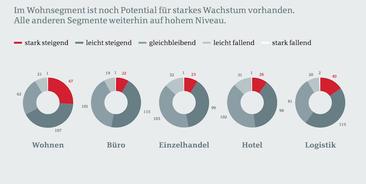 BerlinHyp in Berlin Hyp veröffentlicht erstmals Trendbarometer