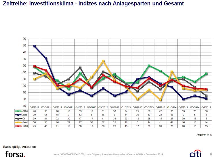 Citi-Gesamtindex in Umfrage: Anleger sehen Ölpreis uneinheitlich