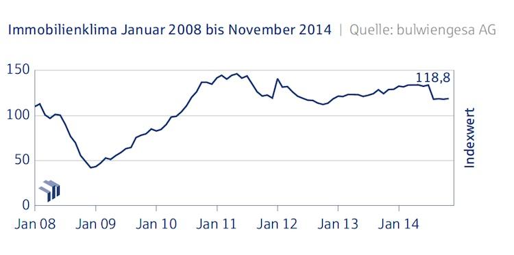 Immobilienklima Allgemein November 2014 in Deutsche Hypo-Index: Immobilienklima bleibt im November stabil