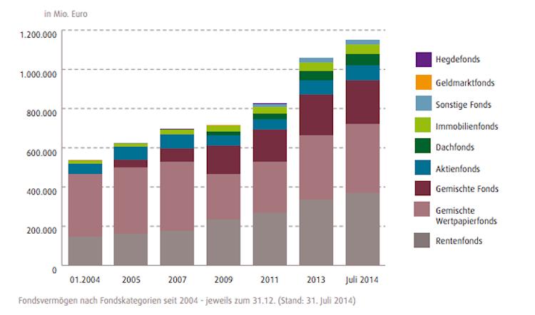 Spezialfonds in Studie: Spezialfondsmarkt in zehn Jahren bei zwei Billionen