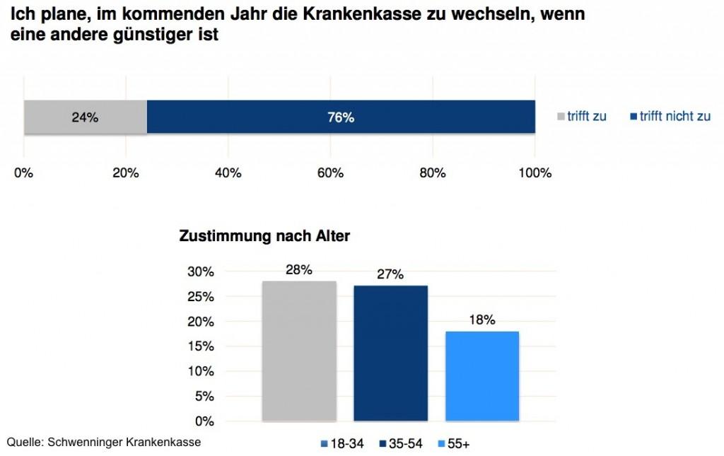 Zusatzbeiträge in der GKV: Deutsche misstrauen Absenkung