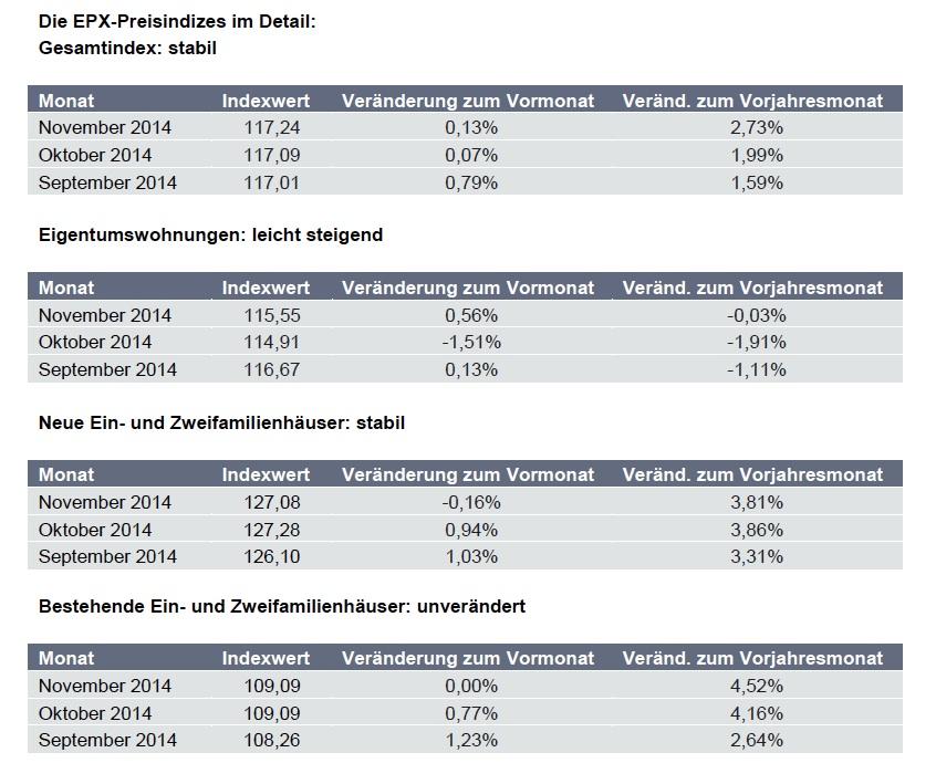 Europace Hauspreis-Index EPX