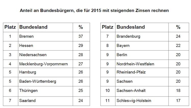 Studie: Jeder zweite Deutsche rechnet für 2015 mit konstantem Zinsniveau
