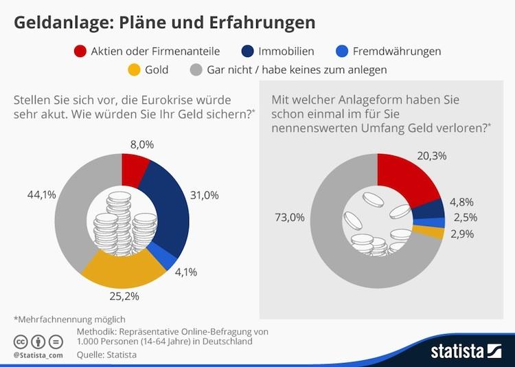 Geldanlage: Deutsche setzen aus Immobilien