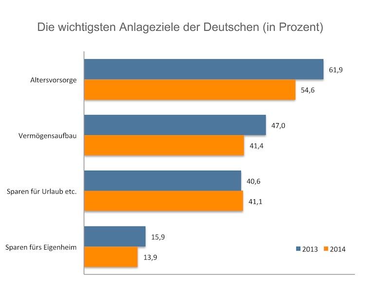 Altersvorsorge ist oberstes Sparziel der Deutschen