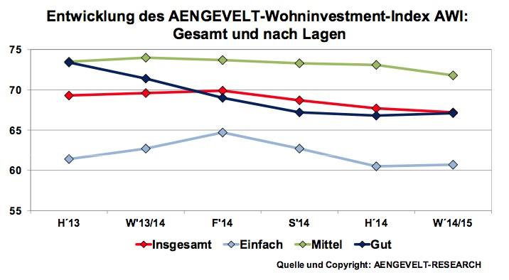 Wohninvestment-Index AWI
