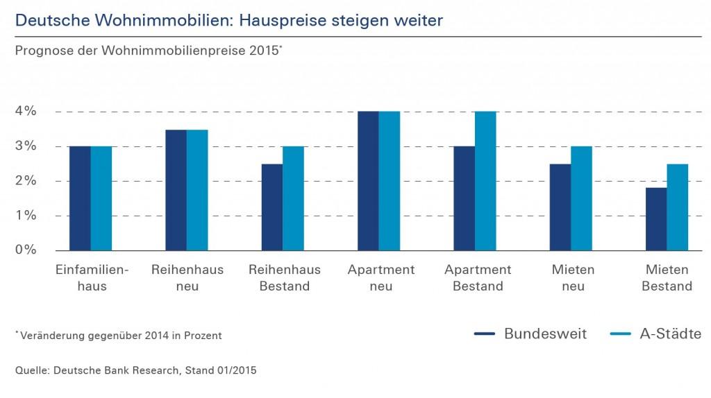 Deutsche Bank Wohnimmobilien Studie