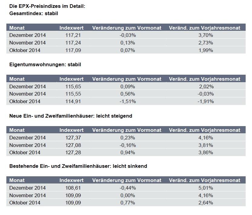 EPX Immobilienpreise